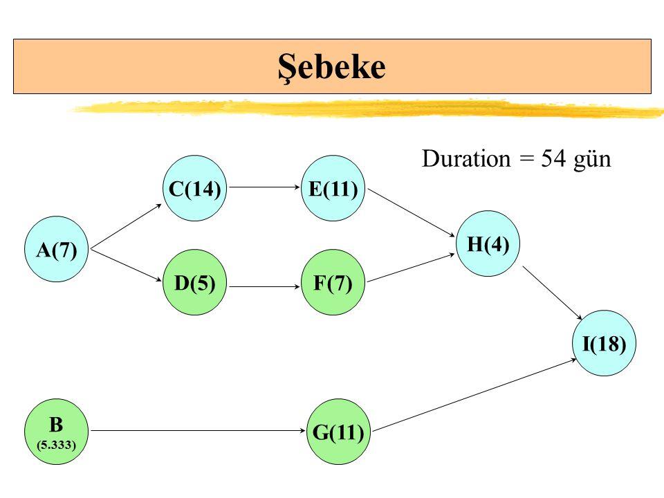 Şebeke A(7) B (5.333) C(14) D(5) E(11) F(7) H(4) G(11) I(18) Duration = 54 gün