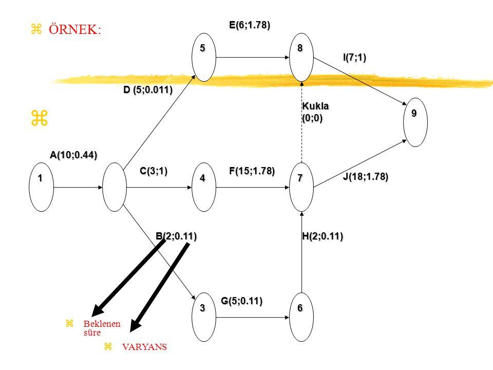 z 1 5 4 3 8 7 9 6 A(10;0.44) D (5;0.011) E(6;1.78)C(3;1)F(15;1.78) B(2;0.11) G(5;0.11) H(2;0.11) I(7;1) J(18;1.78) Kukla(0;0) zÖRNEK: zBeklenen süre zVARYANS