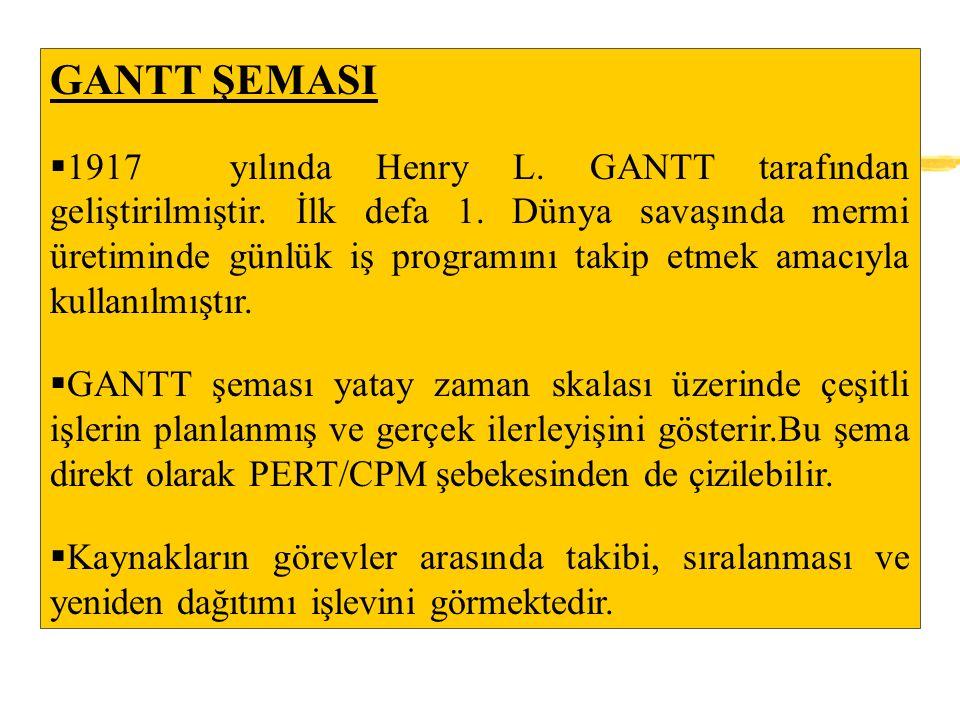 GANTT ŞEMASI  1917 yılında Henry L. GANTT tarafından geliştirilmiştir.