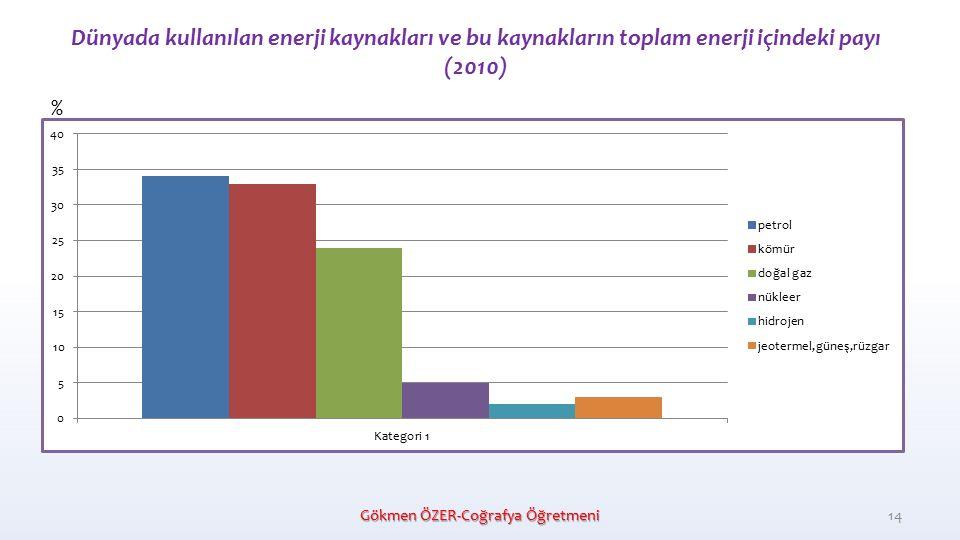 Dünyada kullanılan enerji kaynakları ve bu kaynakların toplam enerji içindeki payı (2010) Gökmen ÖZER-Coğrafya Öğretmeni 14 %