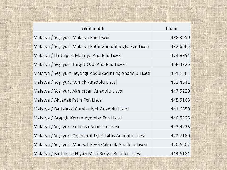 Okulun AdıPuanı Malatya / Yeşilyurt Malatya Fen Lisesi488,3950 Malatya / Yeşilyurt Malatya Fethi Gemuhluoğlu Fen Lisesi482,6965 Malatya / Battalgazi M