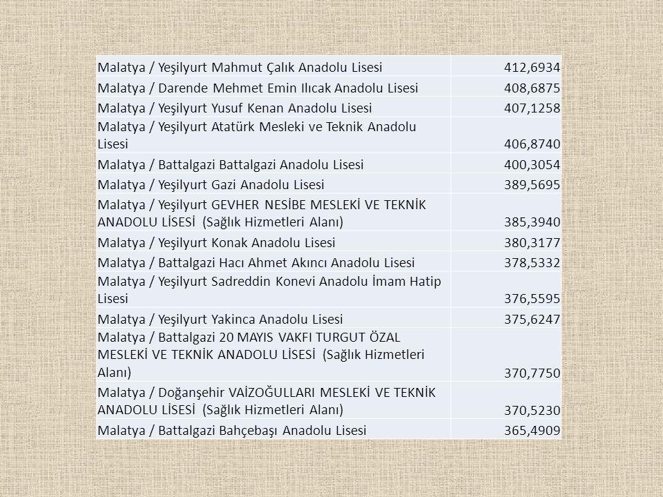 Malatya / Yeşilyurt Mahmut Çalık Anadolu Lisesi412,6934 Malatya / Darende Mehmet Emin Ilıcak Anadolu Lisesi408,6875 Malatya / Yeşilyurt Yusuf Kenan An