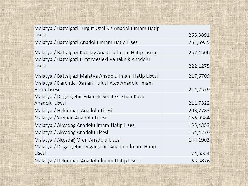 Malatya / Battalgazi Turgut Özal Kız Anadolu İmam Hatip Lisesi265,3891 Malatya / Battalgazi Anadolu İmam Hatip Lisesi261,6935 Malatya / Battalgazi Kub
