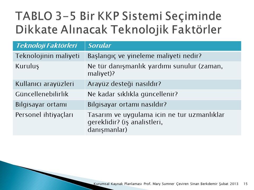 15Kurumsal Kaynak Planlaması Prof.