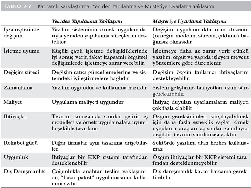 18Kurumsal Kaynak Planlaması Prof. Mary Sumner Çeviren Sinan Berkdemir Şubat 2013