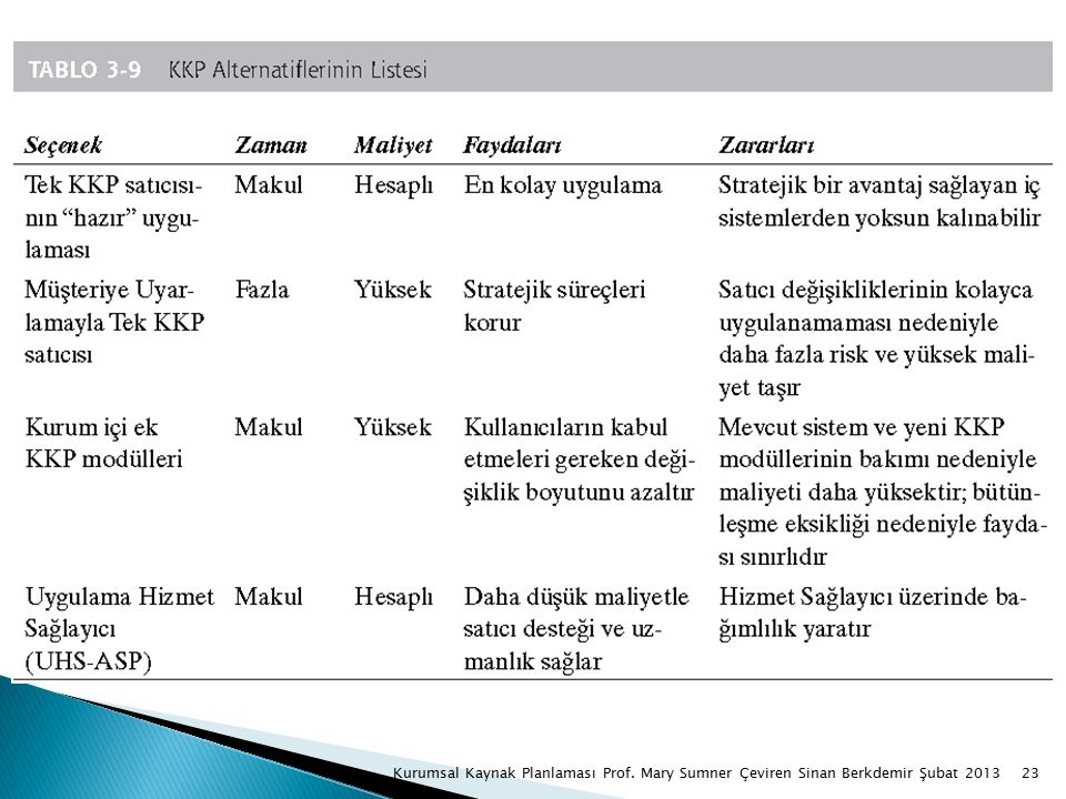23Kurumsal Kaynak Planlaması Prof. Mary Sumner Çeviren Sinan Berkdemir Şubat 2013