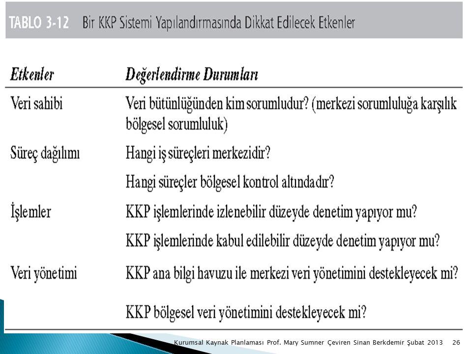 26Kurumsal Kaynak Planlaması Prof. Mary Sumner Çeviren Sinan Berkdemir Şubat 2013