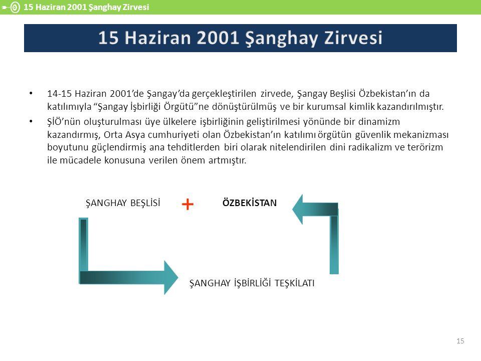 """14-15 Haziran 2001'de Şangay'da gerçekleştirilen zirvede, Şangay Beşlisi Özbekistan'ın da katılımıyla """"Şangay İşbirliği Örgütü""""ne dönüştürülmüş ve bir"""