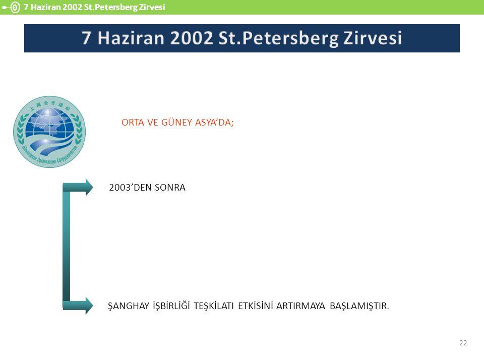 7 Haziran 2002 St.Petersberg Zirvesi 22 2003'DEN SONRA ORTA VE GÜNEY ASYA'DA; ŞANGHAY İŞBİRLİĞİ TEŞKİLATI ETKİSİNİ ARTIRMAYA BAŞLAMIŞTIR.