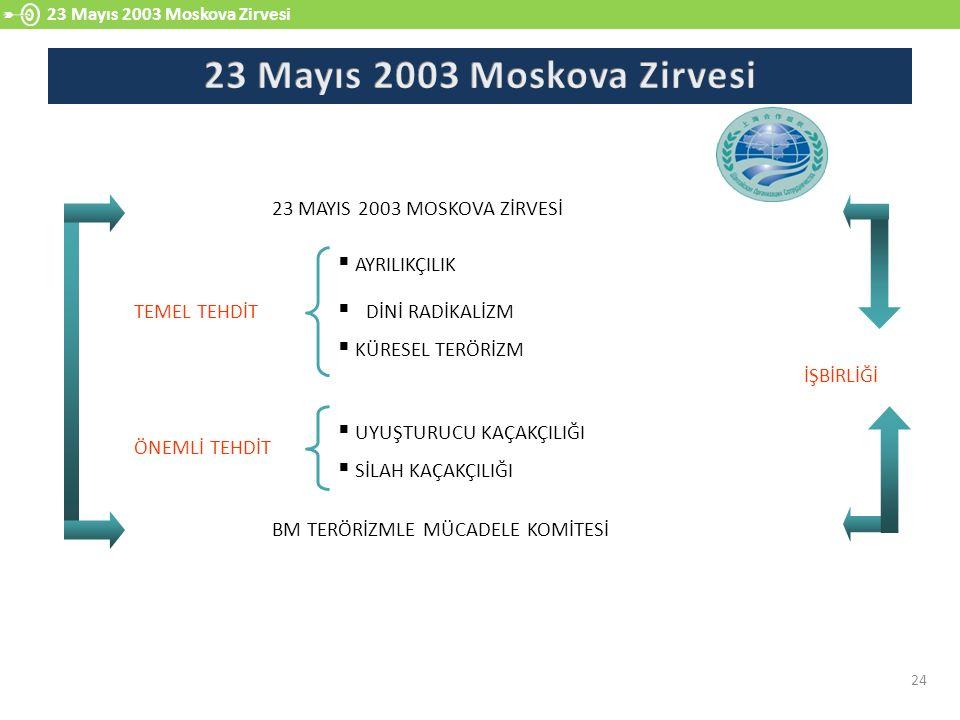 23 Mayıs 2003 Moskova Zirvesi 24 23 MAYIS 2003 MOSKOVA ZİRVESİ BM TERÖRİZMLE MÜCADELE KOMİTESİ  AYRILIKÇILIK  DİNİ RADİKALİZM  KÜRESEL TERÖRİZM  UYUŞTURUCU KAÇAKÇILIĞI  SİLAH KAÇAKÇILIĞI TEMEL TEHDİT ÖNEMLİ TEHDİT İŞBİRLİĞİ