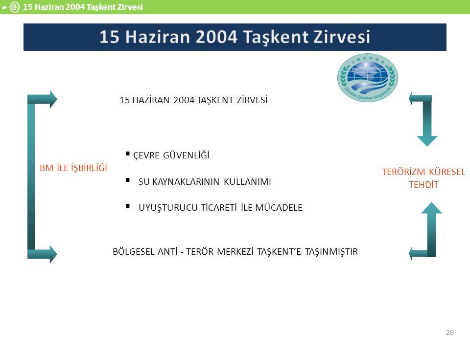 15 Haziran 2004 Taşkent Zirvesi 26 15 HAZİRAN 2004 TAŞKENT ZİRVESİ BÖLGESEL ANTİ - TERÖR MERKEZİ TAŞKENT'E TAŞINMIŞTIR  ÇEVRE GÜVENLİĞİ  SU KAYNAKLARININ KULLANIMI  UYUŞTURUCU TİCARETİ İLE MÜCADELE BM İLE İŞBİRLİĞİ TERÖRİZM KÜRESEL TEHDİT
