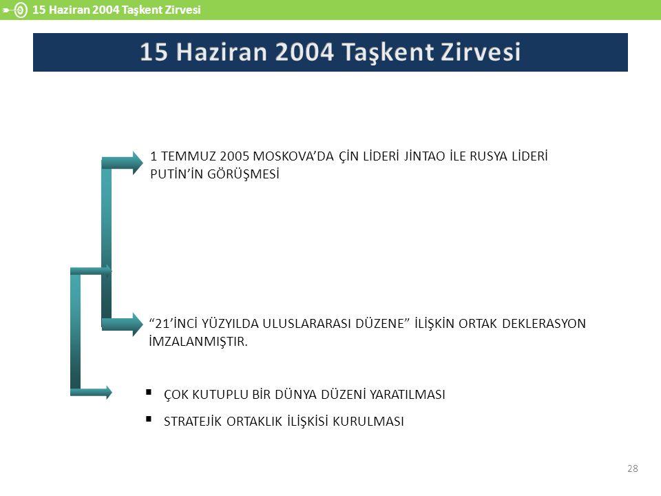 15 Haziran 2004 Taşkent Zirvesi 28 1 TEMMUZ 2005 MOSKOVA'DA ÇİN LİDERİ JİNTAO İLE RUSYA LİDERİ PUTİN'İN GÖRÜŞMESİ 21'İNCİ YÜZYILDA ULUSLARARASI DÜZENE İLİŞKİN ORTAK DEKLERASYON İMZALANMIŞTIR.
