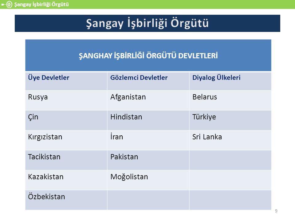 9 Şangay İşbirliği Örgütü ŞANGHAY İŞBİRLİĞİ ÖRGÜTÜ DEVLETLERİ Üye DevletlerGözlemci DevletlerDiyalog Ülkeleri RusyaAfganistanBelarus ÇinHindistanTürkiye KırgızistanİranSri Lanka TacikistanPakistan KazakistanMoğolistan Özbekistan
