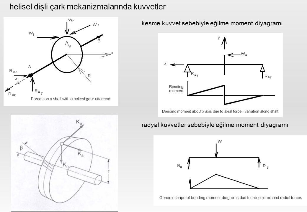 helisel dişli çark mekanizmalarında kuvvetler kesme kuvvet sebebiyle eğilme moment diyagramı radyal kuvvetler sebebiyle eğilme moment diyagramı