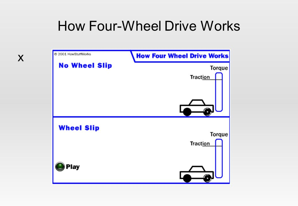 How Four-Wheel Drive Works x
