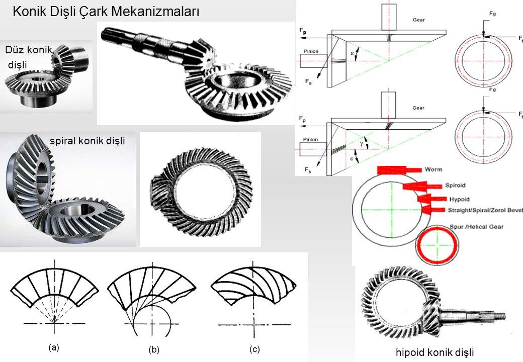 Konik Dişli Çark Mekanizmaları spiral konik dişli hipoid konik dişli Düz konik dişli