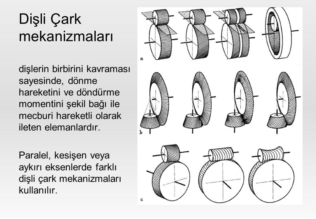Yuvarlanma konisi Yuvarlanma mekanizmaları içinde eksenlerin kesişmesi iki konik eleman ile sağlanır.