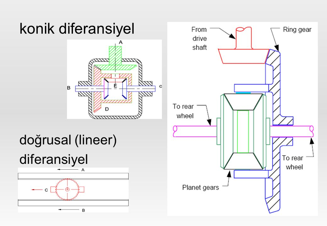 The differential has three jobs: To aim the engine power at the wheels To act as the final gear reduction in the vehicle, slowing the rotational speed of the transmission one final time before it hits the wheels To transmit the power to the wheels while allowing them to rotate at different speeds (This is the one that earned the differential its name.)