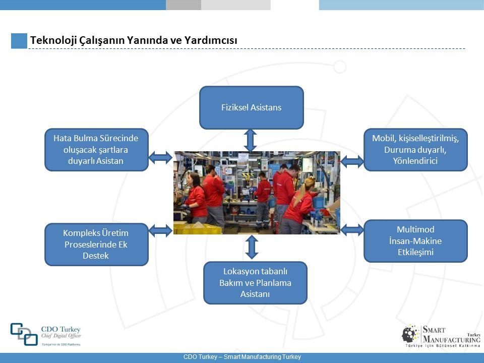 CDO Turkey – Smart Manufacturing Turkey Teknoloji Çalışanın Yanında ve Yardımcısı Fiziksel Asistans Mobil, kişiselleştirilmiş, Duruma duyarlı, Yönlendirici Multimod İnsan-Makine Etkileşimi Lokasyon tabanlı Bakım ve Planlama Asistanı Kompleks Üretim Proseslerinde Ek Destek Hata Bulma Sürecinde oluşacak şartlara duyarlı Asistan