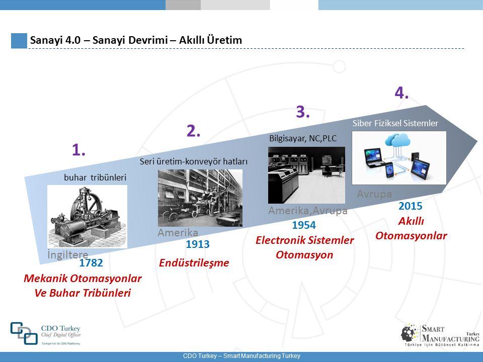 CDO Turkey – Smart Manufacturing Turkey Sanayi Devrimi – Tüm Bileşenleri Düşünülmeli