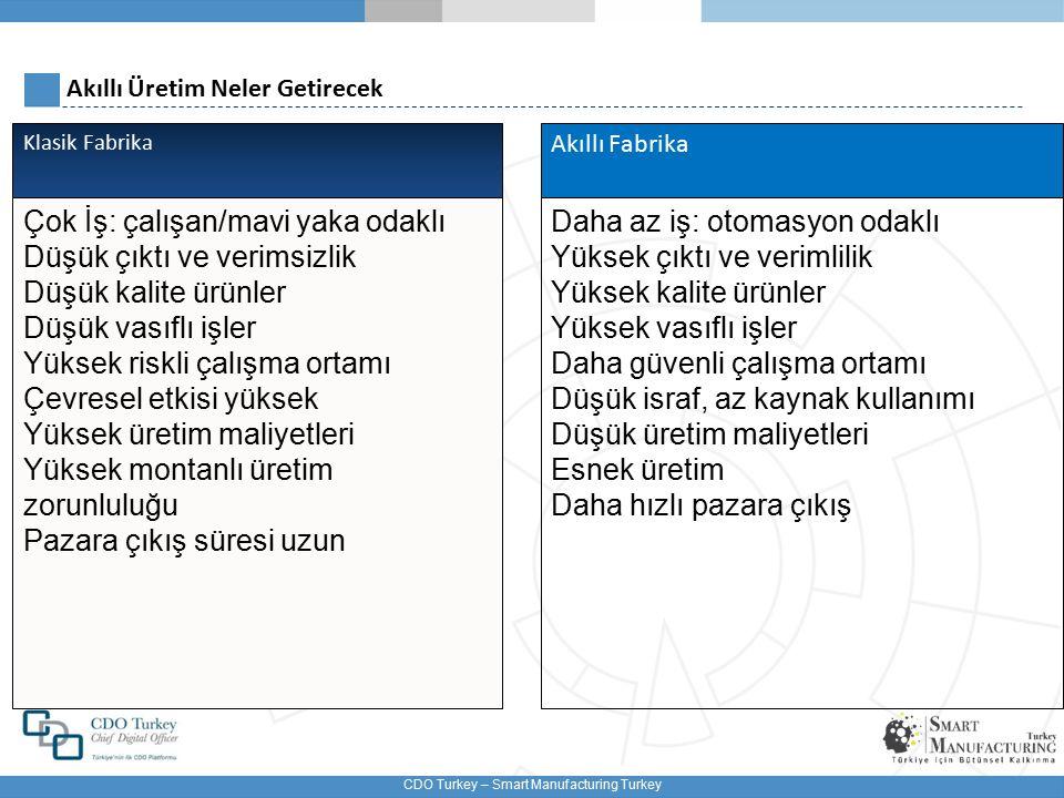 CDO Turkey – Smart Manufacturing Turkey Akıllı Üretim Neler Getirecek Klasik Fabrika Çok İş: çalışan/mavi yaka odaklı Düşük çıktı ve verimsizlik Düşük kalite ürünler Düşük vasıflı işler Yüksek riskli çalışma ortamı Çevresel etkisi yüksek Yüksek üretim maliyetleri Yüksek montanlı üretim zorunluluğu Pazara çıkış süresi uzun Akıllı Fabrika Daha az iş: otomasyon odaklı Yüksek çıktı ve verimlilik Yüksek kalite ürünler Yüksek vasıflı işler Daha güvenli çalışma ortamı Düşük israf, az kaynak kullanımı Düşük üretim maliyetleri Esnek üretim Daha hızlı pazara çıkış