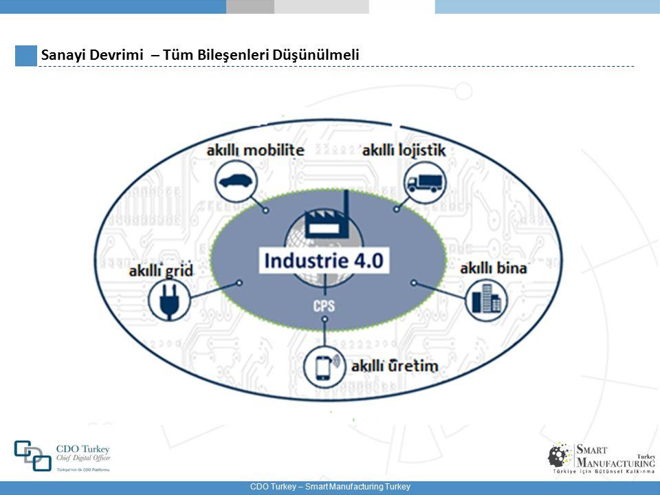 CDO Turkey – Smart Manufacturing Turkey Bilgi Artık Her Yerde ve Ulaşılabilir Durumda Heryerde,herzaman, her türlü içerik ve hergangi bir kullanıcı için herhangi bir cihazdan her türlü erişim Günümüzde Çok Sık Kullanılan Kavramlar WLAN, Bluetooth, UMTS… Akıllı Telefonlar, PDA, Mobil Cihazlar… Sesli Komut/iletişim, El hareketleri ile kontrol… Nesnelerin Interneti (IoT) Telefon, Internet Görüşme… İş ve sosyal yaşamımız, verimliliğimizi artırabilecek bir çok yeni teknoloji ile sarmalanmış durumda