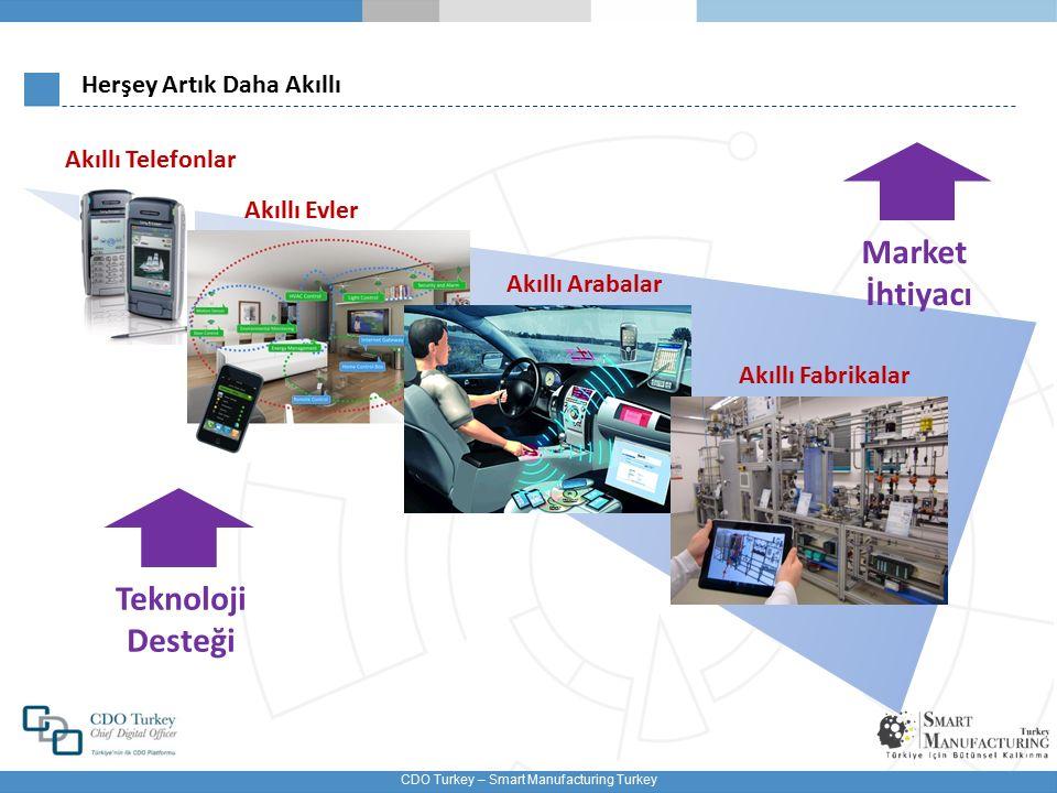 CDO Turkey – Smart Manufacturing Turkey Akıllı Fabrika ve Yönetim Sistemleri M2M İletişim Akıllı Ürün … Akıllı Makine 1 Güvenli Bulut Network Akıllı Fabrika 2…N Akıllı Fabrika 1 … Makine Uygulama Platformu Siber-Fiziksel Üretim Sistemleri CPPS Akıllı Malzeme Akıllı Makine N