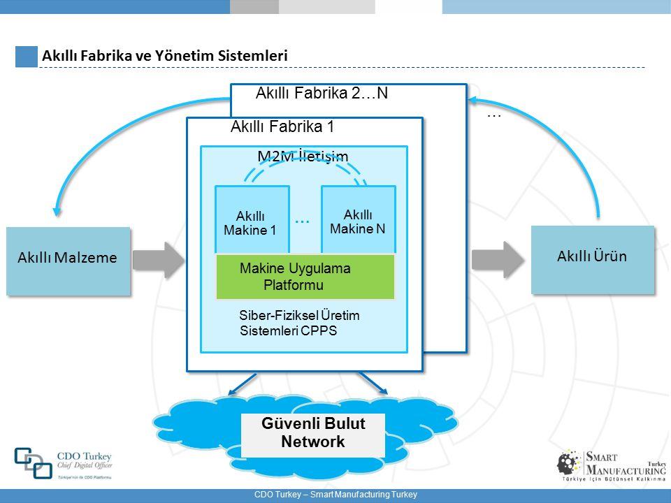 CDO Turkey – Smart Manufacturing Turkey Geleneksel Fabrika Ethernet Akıllı Üretim setup Üretim süresi setup Üretim süresi PLC kablolu Bilinmeyen lokasyonlar Sabit Lokasyonlar hiyerarşik monolotik Daha kısa üretim süresi Kişiselleştirilmiş Ürünler Uluslararası rekatebet avantajı Kalite Bilgi ve iletişim teknolojileri ile akıllı iletişim değişken Lokasyonlar modüler dağıtık kablosuz Lokasyon sensörler Duruma Duyarlı