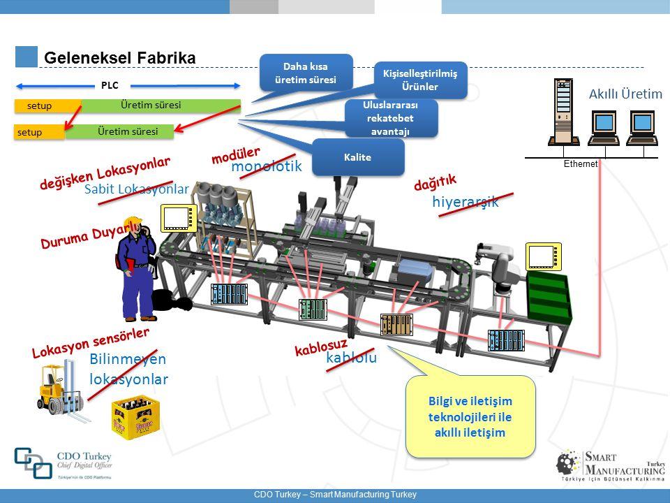 CDO Turkey – Smart Manufacturing Turkey Geleceğin Ürünleri Nasıl Olacak.
