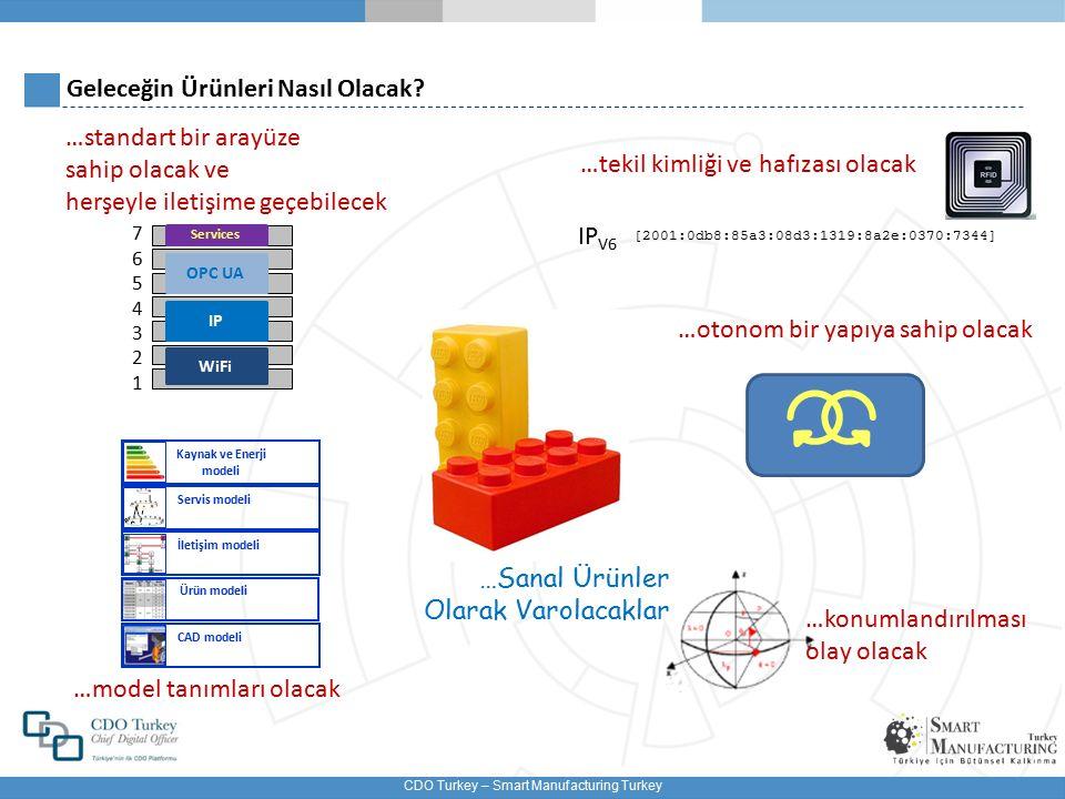 CDO Turkey – Smart Manufacturing Turkey Akıllı Üretim (Industry 4.0) Ürünün Tüm Yaşam Döngüsünü Etkilemektedir PLM ERP Üretim İzleme MES Değişim Yönetimi Bakım Kaynak Yönetimi Paketleme Tasarım Mühendislik Operasyon designing planlama scheduling changing tasarruf bakım-onarım dağıtım Lojistik Müşteri bilgilendirme Bilgi Tabanı Bulut Büyük Veri BigData analiz Setup(ayar)
