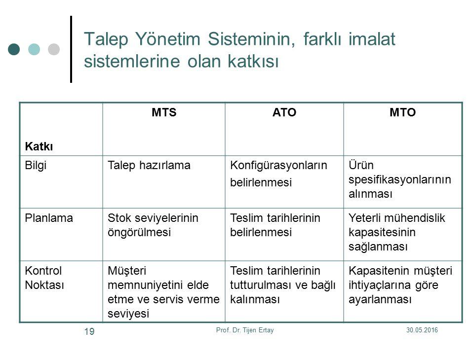 Talep Yönetim Sisteminin, farklı imalat sistemlerine olan katkısı Katkı MTSATOMTO BilgiTalep hazırlamaKonfigürasyonların belirlenmesi Ürün spesifikasy