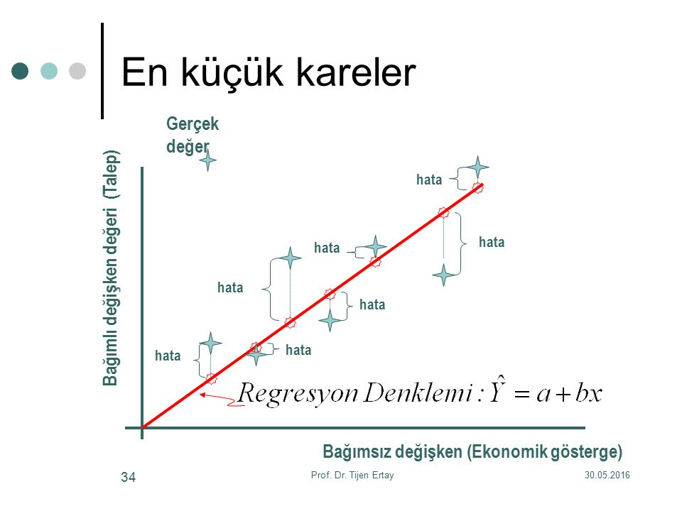 En küçük kareler hata Bağımlı değişken değeri (Talep) Gerçek değer Bağımsız değişken (Ekonomik gösterge) 30.05.2016Prof. Dr. Tijen Ertay 34