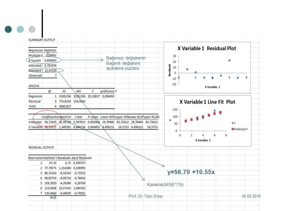 y=56.70 +10.55x Bağımsız değişkenin Bağımlı değişkeni açıklama yüzdesi Karekök(MSE*7/5) 30.05.2016Prof.