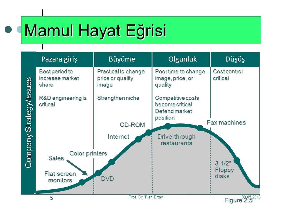 30.05.2016Prof. Dr. Tijen Ertay 46