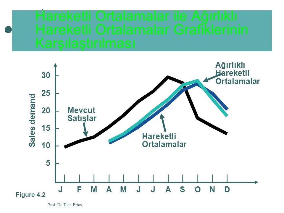 Prof. Dr. Tijen Ertay Hareketli Ortalamalar ile Ağırlıklı Hareketli Ortalamalar Grafiklerinin Karşılaştırılması 30 – 25 – 20 – 15 – 10 – 5 – Sales dem
