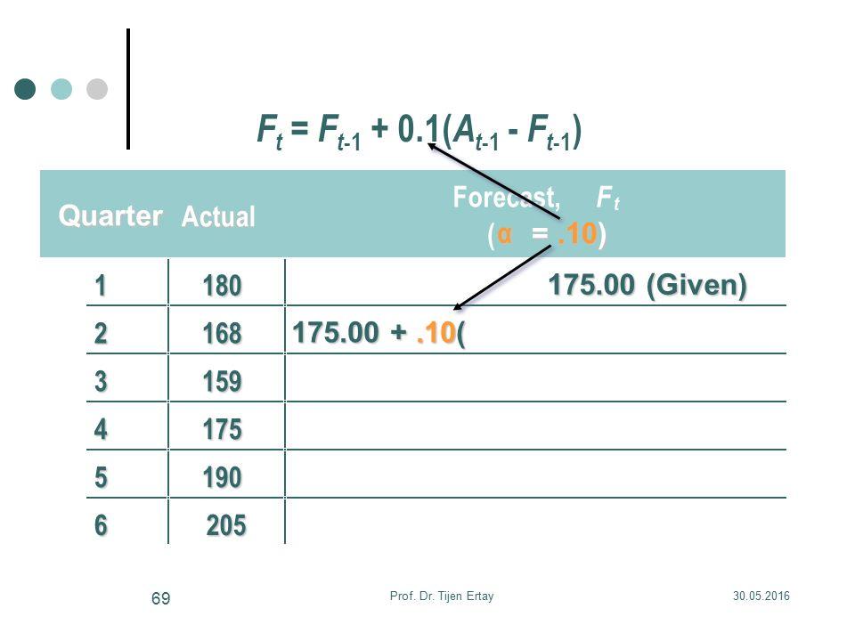 Quarter Actua Actual Forecast, F t ( α =.10) 1180 175.00 (Given) 2168 175.00 +.10( 3159 4175 5190 6205 F t = F t -1 + 0.1( A t -1 - F t -1 ) 30.05.2016Prof.