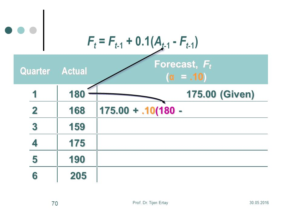 QuarterActual Forecast,F t ( α =.10) 1180 175.00 (Given) 2168 175.00 +.10(180 - 3159 4175 5190 6205 F t = F t -1 + 0.1( A t -1 - F t -1 ) 30.05.2016Prof.