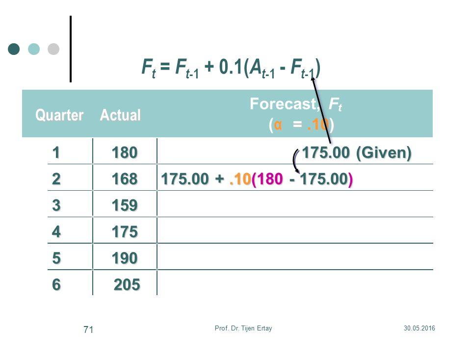 QuarterActual Forecast,F t ( α =.10) 1180 175.00 (Given) 2168 175.00 +.10(180 - 175.00) 3159 4175 5190 6205 F t = F t -1 + 0.1( A t -1 - F t -1 ) 30.0