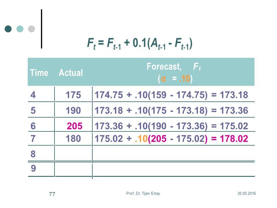 F t = F t -1 + 0.1( A t -1 - F t -1 ) TimeActual Forecast, F t ( α =.10) 4175174.75 +.10(159 - 174.75) = 173.18 5190173.18 +.10(175 - 173.18) = 173.36 6205173.36 +.10(190 - 173.36) = 175.02 7180 8 175.02 +.10(205 - 175.02) = 178.02 9 30.05.2016Prof.