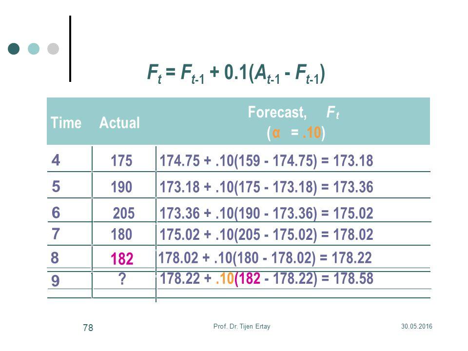F t = F t -1 + 0.1( A t -1 - F t -1 ) TimeActual Forecast, F t ( α =.10) 4 175174.75 +.10(159 - 174.75) = 173.18 5 190173.18 +.10(175 - 173.18) = 173.36 6 205173.36 +.10(190 - 173.36) = 175.02 7 180 8 175.02 +.10(205 - 175.02) = 178.02 9 178.22 +.10(182 - 178.22) = 178.58 182 178.02 +.10(180 - 178.02) = 178.22 .