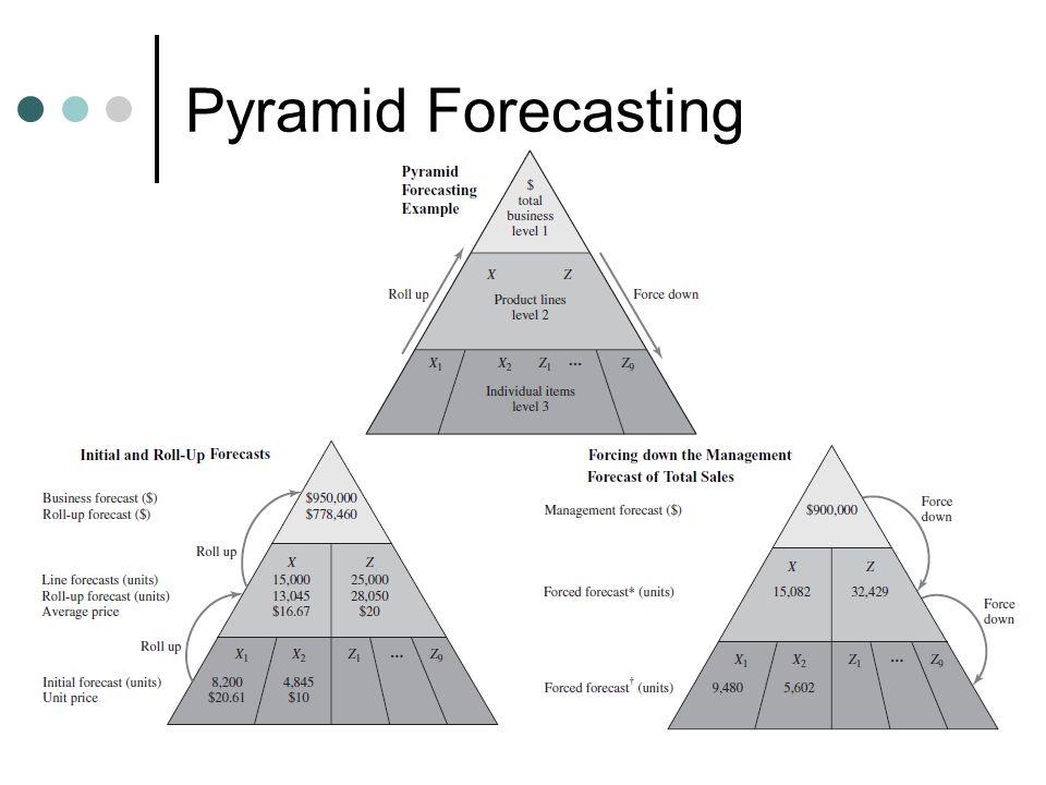 Pyramid Forecasting