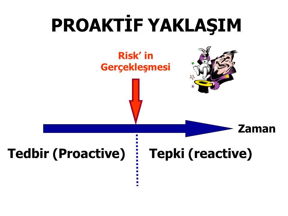 PROAKTİF YAKLAŞIM Risk' in Gerçekleşmesi Zaman Tedbir (Proactive)Tepki (reactive)