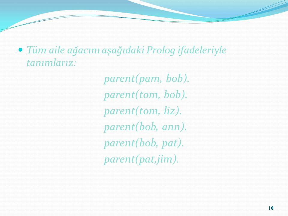 Tüm aile ağacını aşağıdaki Prolog ifadeleriyle tanımlarız: parent(pam, bob). parent(tom, bob). parent(tom, liz). parent(bob, ann). parent(bob, pat). p