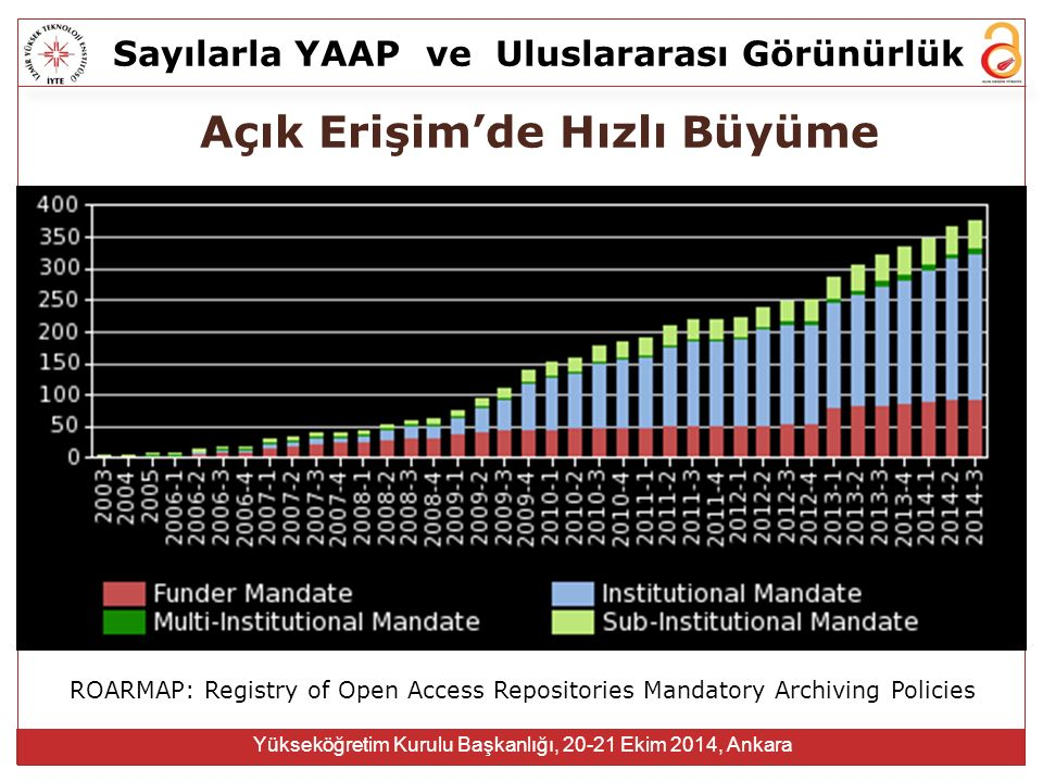 Sayılarla YAAPve Uluslararası Görünürlük Yükseköğretim Kurulu Başkanlığı, 20-21 Ekim 2014, Ankara Açık Erişim'de Hızlı Büyüme ROARMAP: Registry of Open Access Repositories Mandatory Archiving Policies
