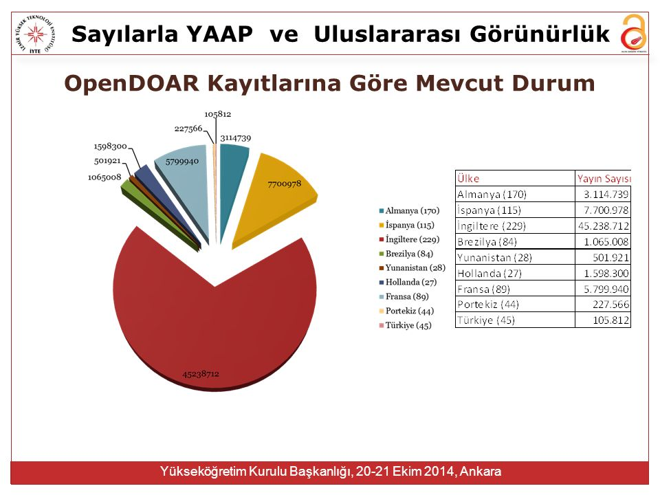 Sayılarla YAAPve Uluslararası Görünürlük Yükseköğretim Kurulu Başkanlığı, 20-21 Ekim 2014, Ankara OpenDOAR Kayıtlarına Göre Mevcut Durum