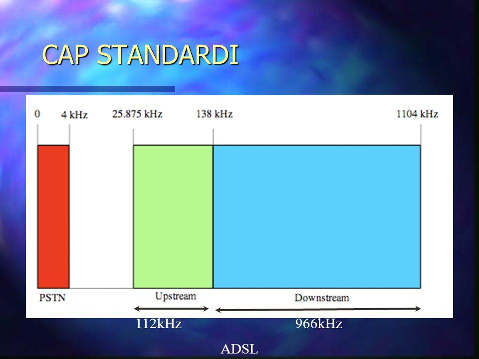 ADSL 112kHz 966kHz CAP STANDARDI