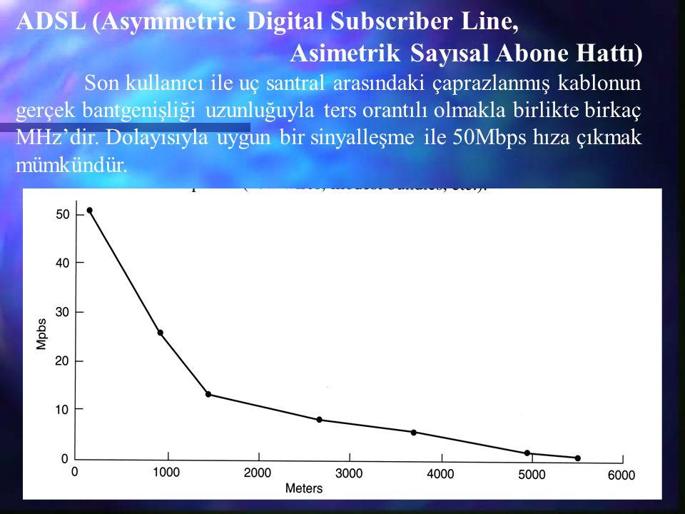 ADSL (Asymmetric Digital Subscriber Line, Asimetrik Sayısal Abone Hattı) Son kullanıcı ile uç santral arasındaki çaprazlanmış kablonun gerçek bantgenişliği uzunluğuyla ters orantılı olmakla birlikte birkaç MHz'dir.