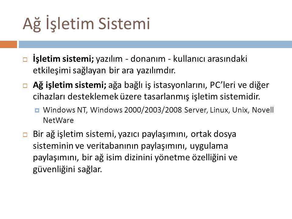 Ağ İşletim Sistemi  İşletim sistemi; yazılım - donanım - kullanıcı arasındaki etkileşimi sağlayan bir ara yazılımdır.  Ağ işletim sistemi; ağa bağlı