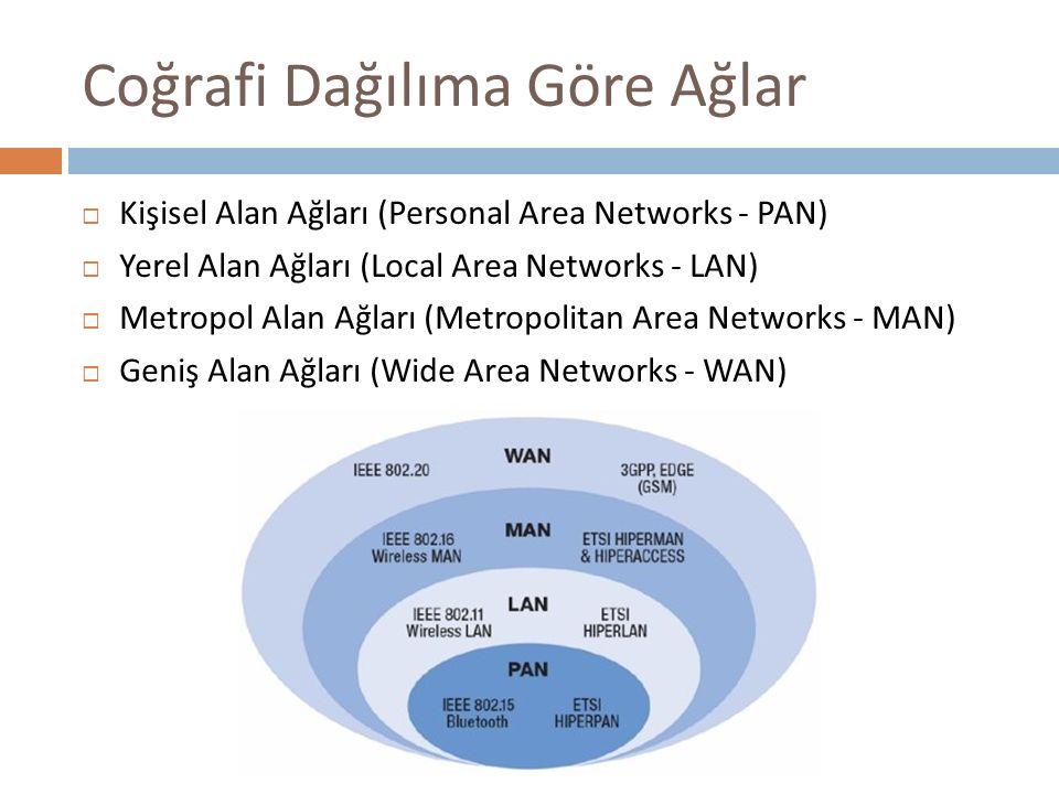 Coğrafi Dağılıma Göre Ağlar  Kişisel Alan Ağları (Personal Area Networks - PAN)  Yerel Alan Ağları (Local Area Networks - LAN)  Metropol Alan Ağlar