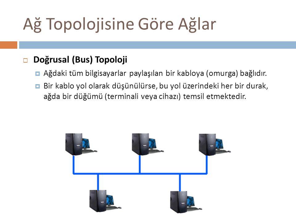 Ağ Topolojisine Göre Ağlar  Doğrusal (Bus) Topoloji  Ağdaki tüm bilgisayarlar paylaşılan bir kabloya (omurga) bağlıdır.  Bir kablo yol olarak düşün